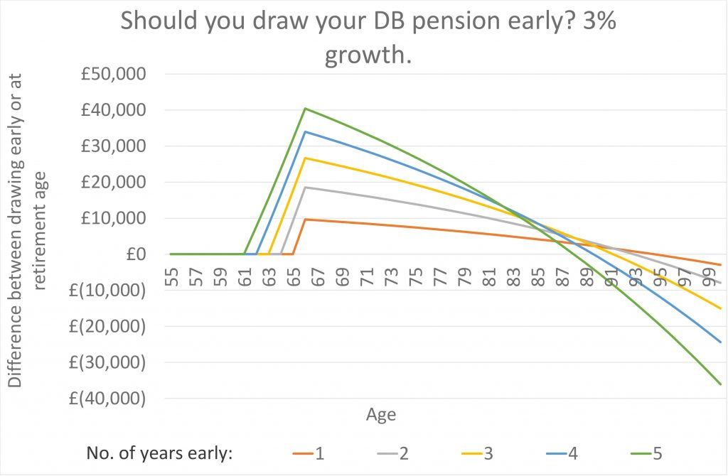 draw your defined benefit pension early