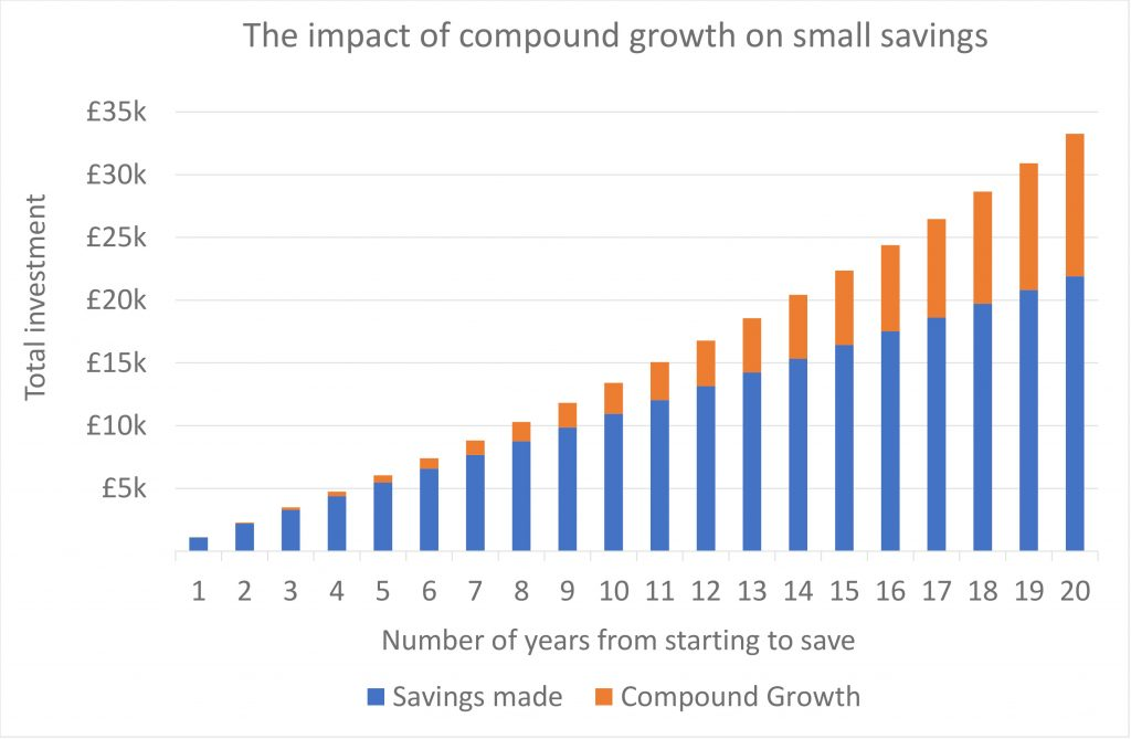 The impact of compound growth on small savings
