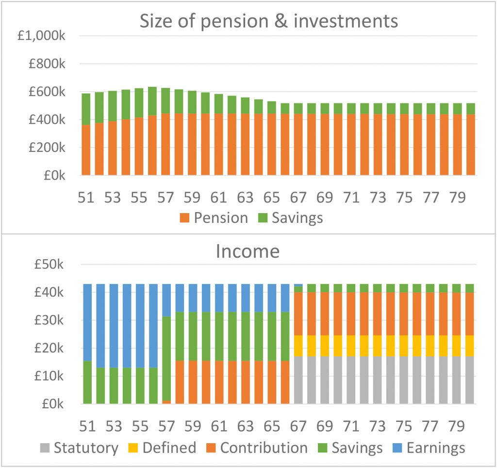 earn income in retirement to boost your pension pot