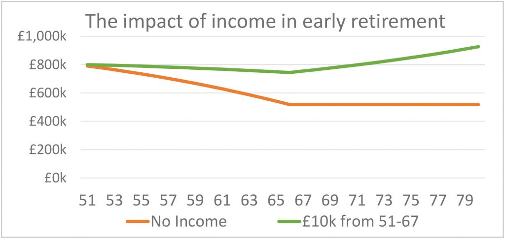 impact of earning income in early retirement