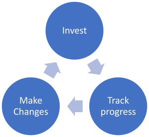 Invest track save